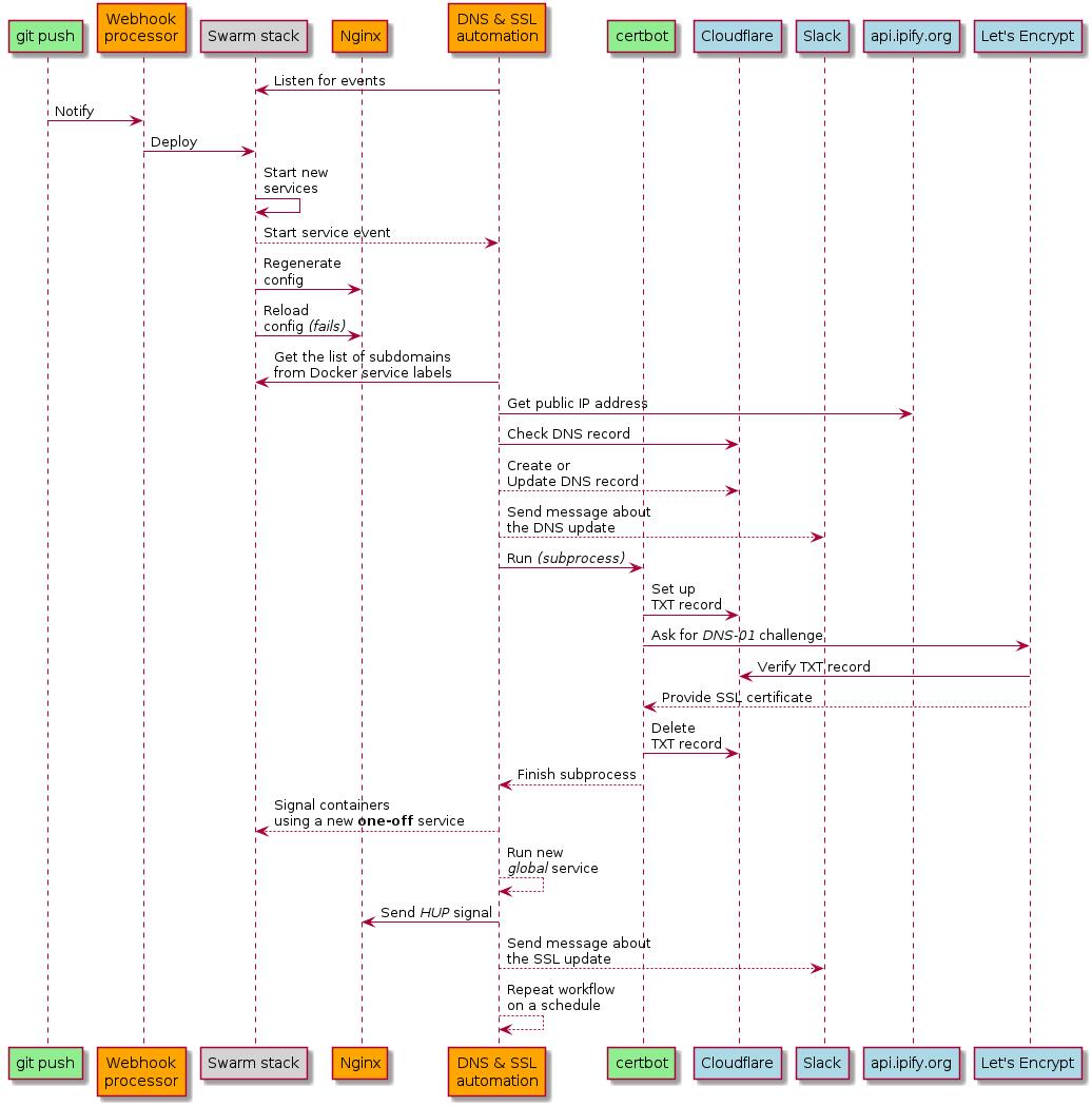 Automatic domain and SSL management · Viktor Adam's blog